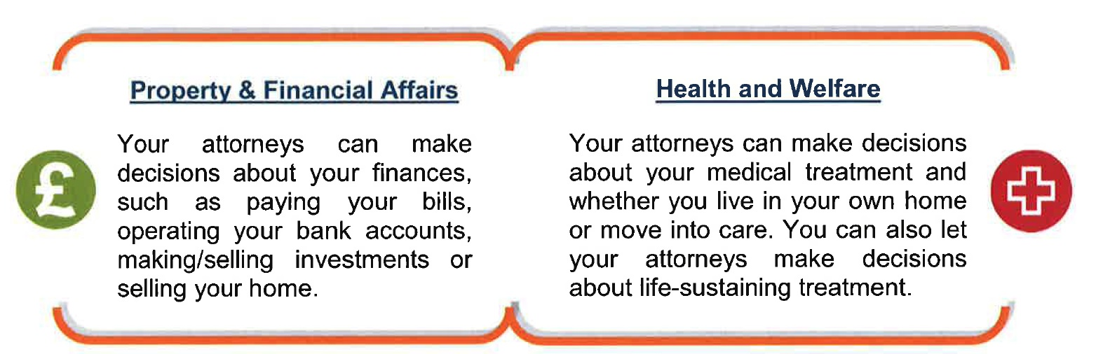 Lasting Power for Attorney (LPA)